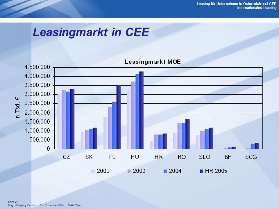 Seite 21 Mag. Wolfgang Perdich 16. November 2005 MAK, Wien Leasing für Unternehmer in Österreich und CEE Internationales Leasing Leasingmarkt in CEE