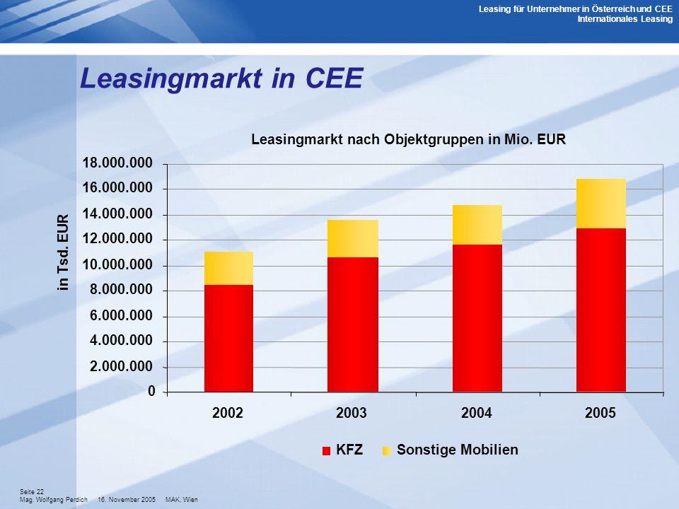 Seite 22 Mag. Wolfgang Perdich 16. November 2005 MAK, Wien Leasing für Unternehmer in Österreich und CEE Internationales Leasing Leasingmarkt in CEE