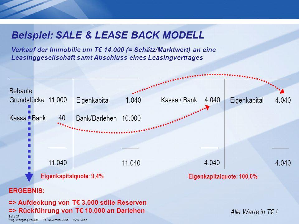 Seite 27 Mag. Wolfgang Perdich 16. November 2005 MAK, Wien Beispiel: SALE & LEASE BACK MODELL Bebaute Grundstücke Kassa / Bank 11.000 40 _____ 11.040