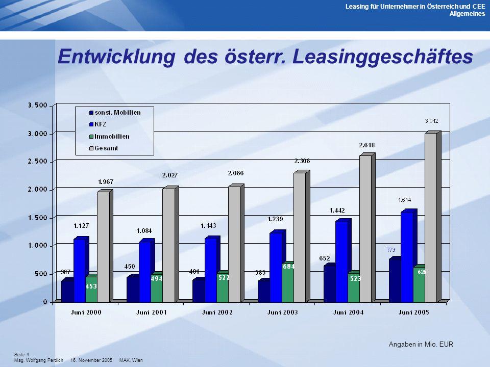 Seite 4 Mag. Wolfgang Perdich 16. November 2005 MAK, Wien Entwicklung des österr. Leasinggeschäftes Leasing für Unternehmer in Österreich und CEE Allg