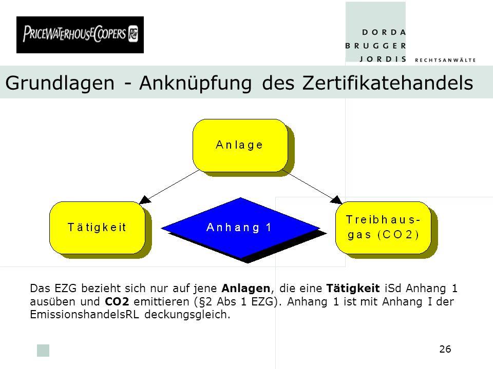 pwc 26 Grundlagen - Anknüpfung des Zertifikatehandels Das EZG bezieht sich nur auf jene Anlagen, die eine Tätigkeit iSd Anhang 1 ausüben und CO2 emitt
