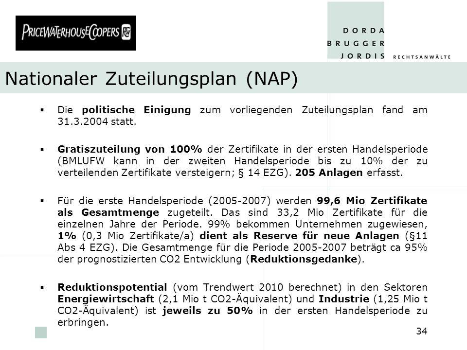 pwc 34 Nationaler Zuteilungsplan (NAP) Die politische Einigung zum vorliegenden Zuteilungsplan fand am 31.3.2004 statt. Gratiszuteilung von 100% der Z