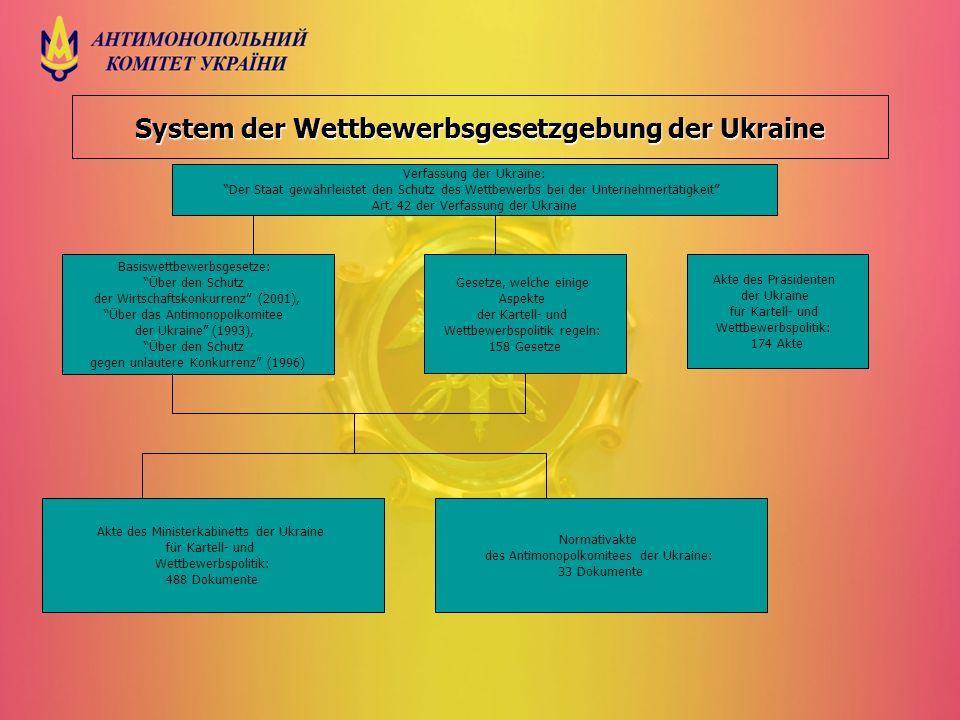 System der Wettbewerbsgesetzgebung der Ukraine Verfassung der Ukraine: Der Staat gewährleistet den Schutz des Wettbewerbs bei der Unternehmertätigkeit