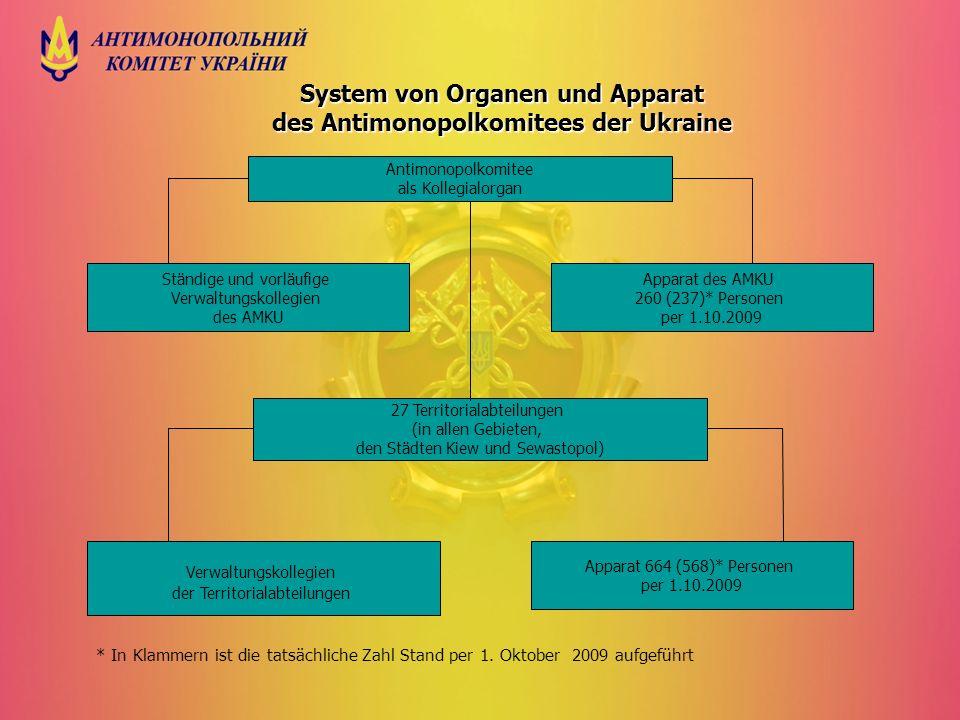 System von Organen und Apparat des Antimonopolkomitees der Ukraine * In Klammern ist die tatsächliche Zahl Stand per 1. Oktober 2009 aufgeführt Antimo