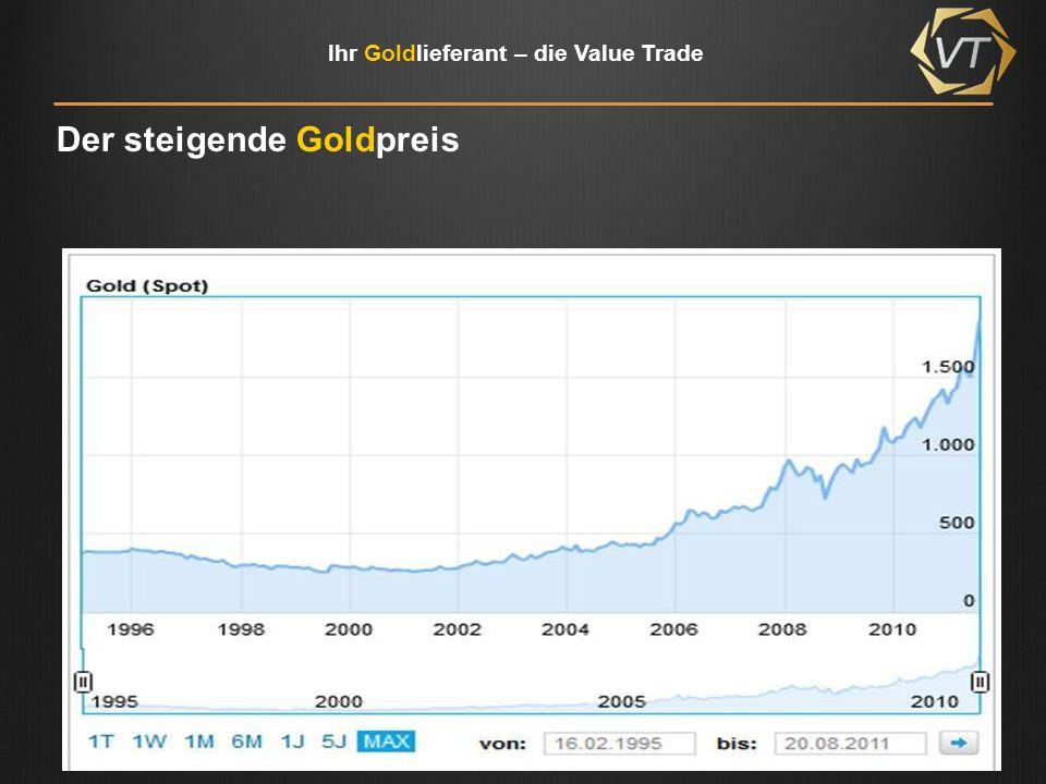 Ihr Goldlieferant – die Value Trade Die Goldreserven Thomson Financial Datastream - International Monetary Fund - International Financial Statistics, eigene Darstellung