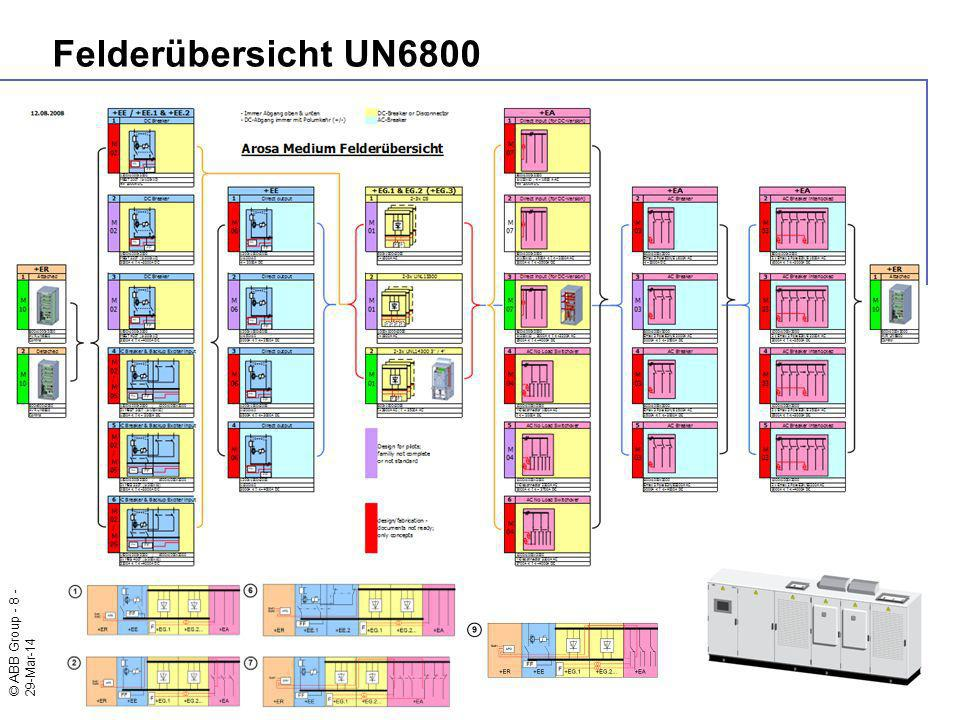 © ABB Group - 8 - 29-Mar-14 Felderübersicht UN6800