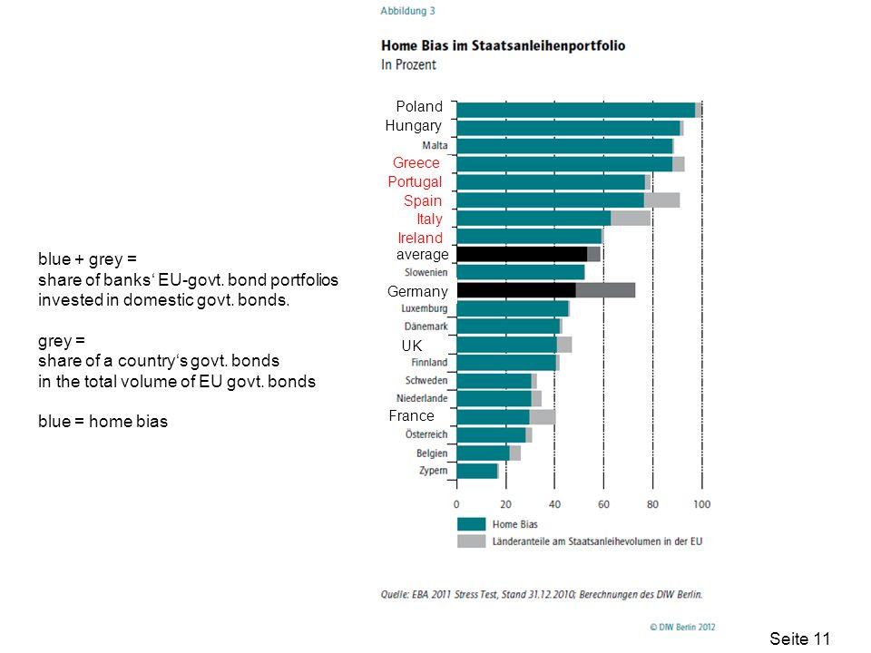 Seite 11 UK France blue + grey = share of banks EU-govt. bond portfolios invested in domestic govt. bonds. grey = share of a countrys govt. bonds in t