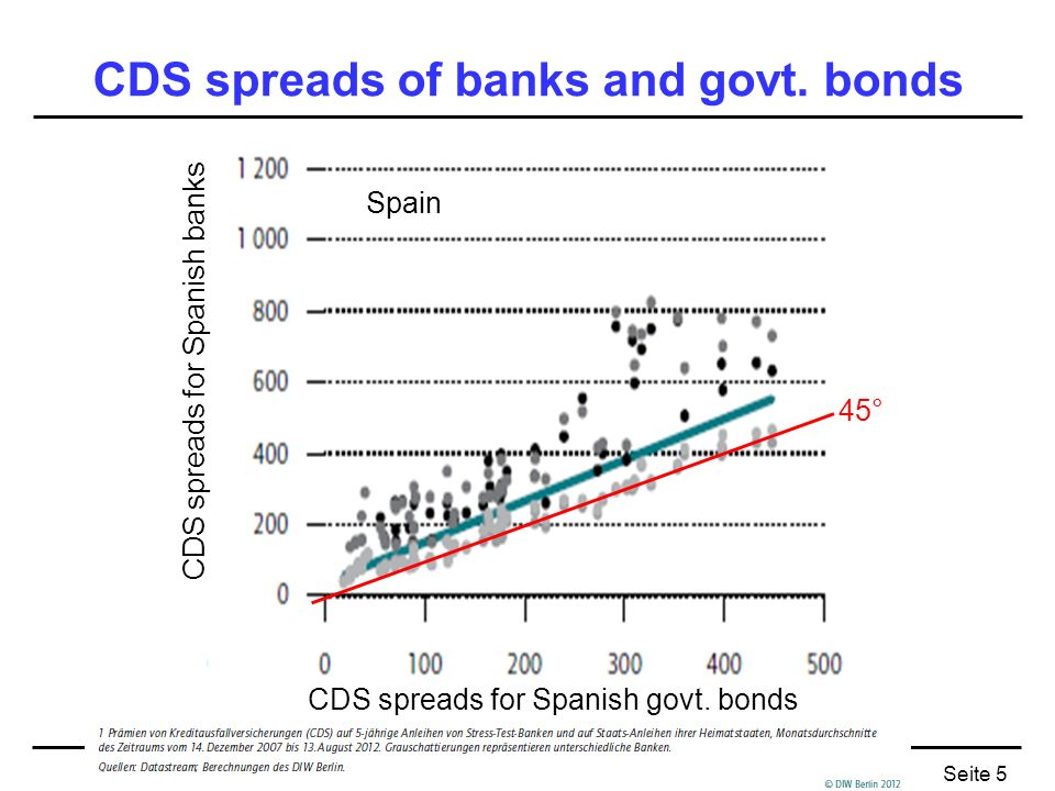 Seite 5 CDS spreads of banks and govt. bonds CDS spreads for Spanish govt. bonds CDS spreads for Spanish banks 45° Spain