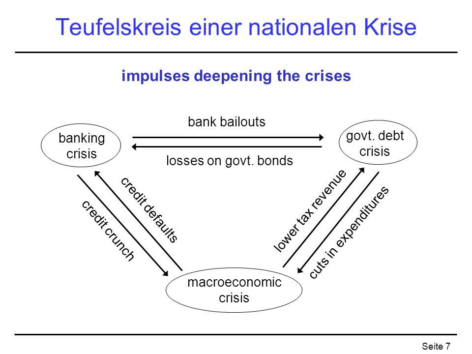 Seite 7 Teufelskreis einer nationalen Krise banking crisis macroeconomic crisis govt. debt crisis bank bailouts losses on govt. bonds lower tax revenu