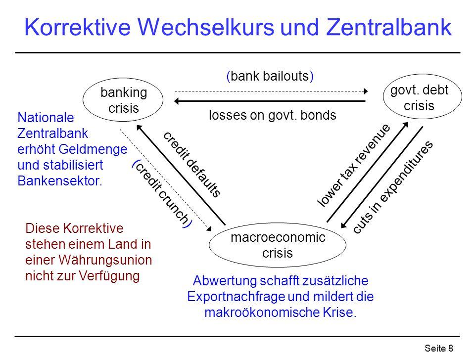 Seite 8 Korrektive Wechselkurs und Zentralbank banking crisis macroeconomic crisis govt. debt crisis (bank bailouts) losses on govt. bonds lower tax r