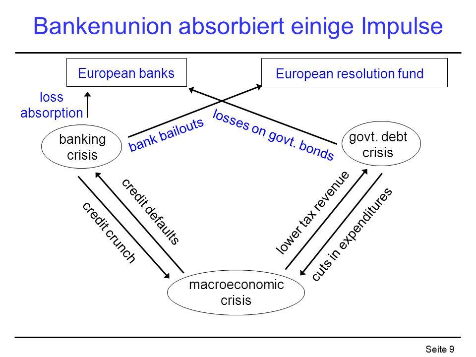 Seite 9 Bankenunion absorbiert einige Impulse banking crisis macroeconomic crisis govt. debt crisis bank bailouts losses on govt. bonds lower tax reve