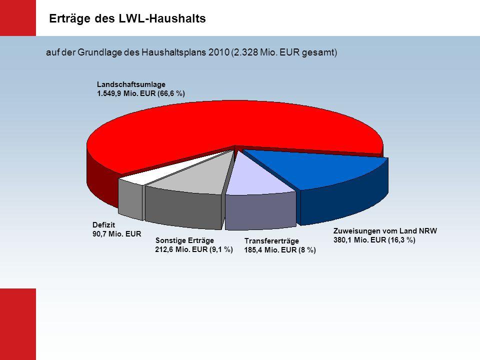 Erträge des LWL-Haushalts Landschaftsumlage 1.549,9 Mio. EUR (66,6 %) Zuweisungen vom Land NRW 380,1 Mio. EUR (16,3 %) Transfererträge 185,4 Mio. EUR