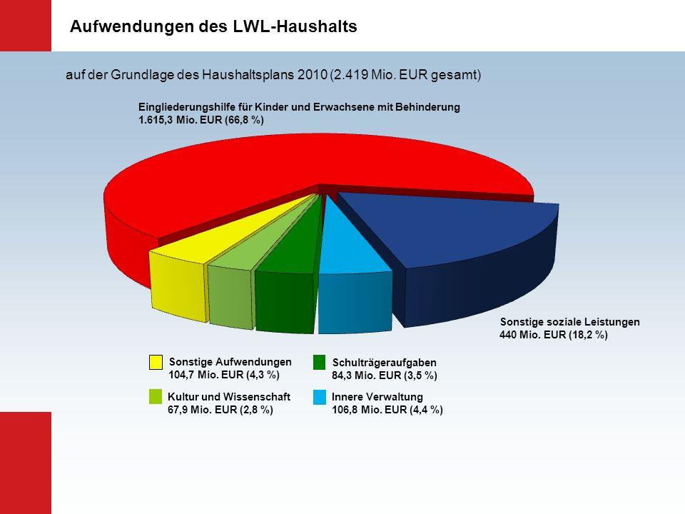 Aufwendungen des LWL-Haushalts Eingliederungshilfe für Kinder und Erwachsene mit Behinderung 1.615,3 Mio. EUR (66,8 %) Sonstige soziale Leistungen 440