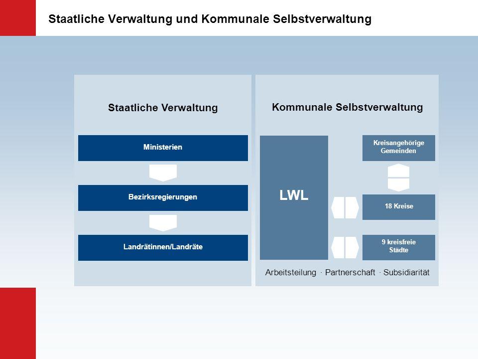 Staatliche Verwaltung und Kommunale Selbstverwaltung Staatliche Verwaltung Kommunale Selbstverwaltung Arbeitsteilung · Partnerschaft · Subsidiarität M