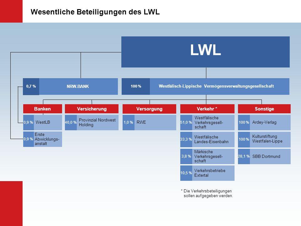 Wesentliche Beteiligungen des LWL Westfälisch-Lippische Vermögensverwaltungsgesellschaft 100 % LWL RWE 1,0 % Versorgung Westfälische Verkehrsgesell- s