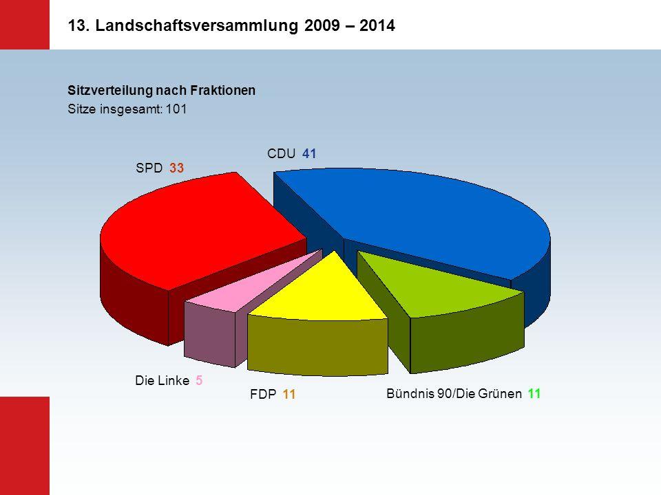 13. Landschaftsversammlung 2009 – 2014 Sitzverteilung nach Fraktionen Sitze insgesamt: 101 SPD 33 CDU 41 Die Linke 5 FDP 11 Bündnis 90/Die Grünen 11