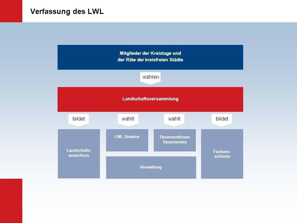 Verfassung des LWL Mitglieder der Kreistage und der Räte der kreisfreien Städte Landschaftsversammlung wählen Landschafts- ausschuss bildet LWL-Direkt