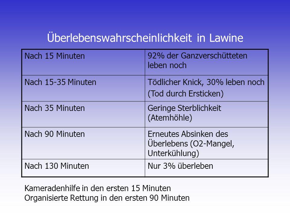 Überlebenswahrscheinlichkeit in Lawine Nach 15 Minuten92% der Ganzverschütteten leben noch Nach 15-35 MinutenTödlicher Knick, 30% leben noch (Tod durc