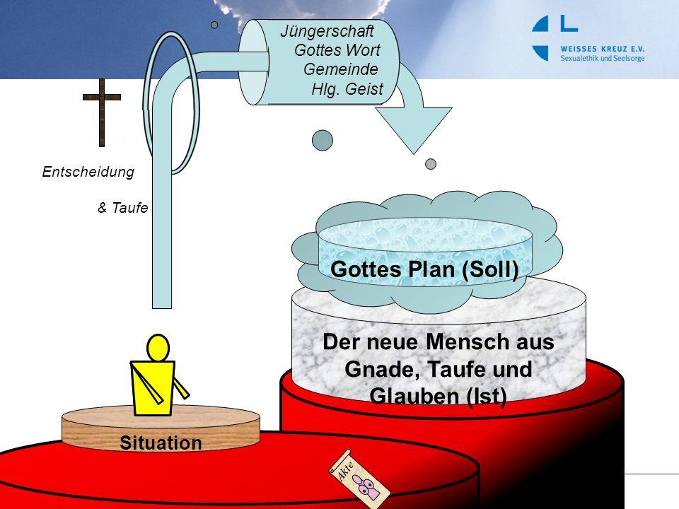 Der neue Mensch aus Gnade, Taufe und Glauben (Ist) Situation Gottes Plan (Soll) Akte Jüngerschaft Gottes Wort Gemeinde Hlg. Geist Entscheidung & Taufe