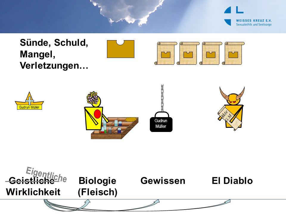 Akte G.M. Gudrun Müller Gudrun Müller Sünde, Schuld, Mangel, Verletzungen… Geistliche Wirklichkeit Biologie (Fleisch) GewissenEl Diablo Eigentliche