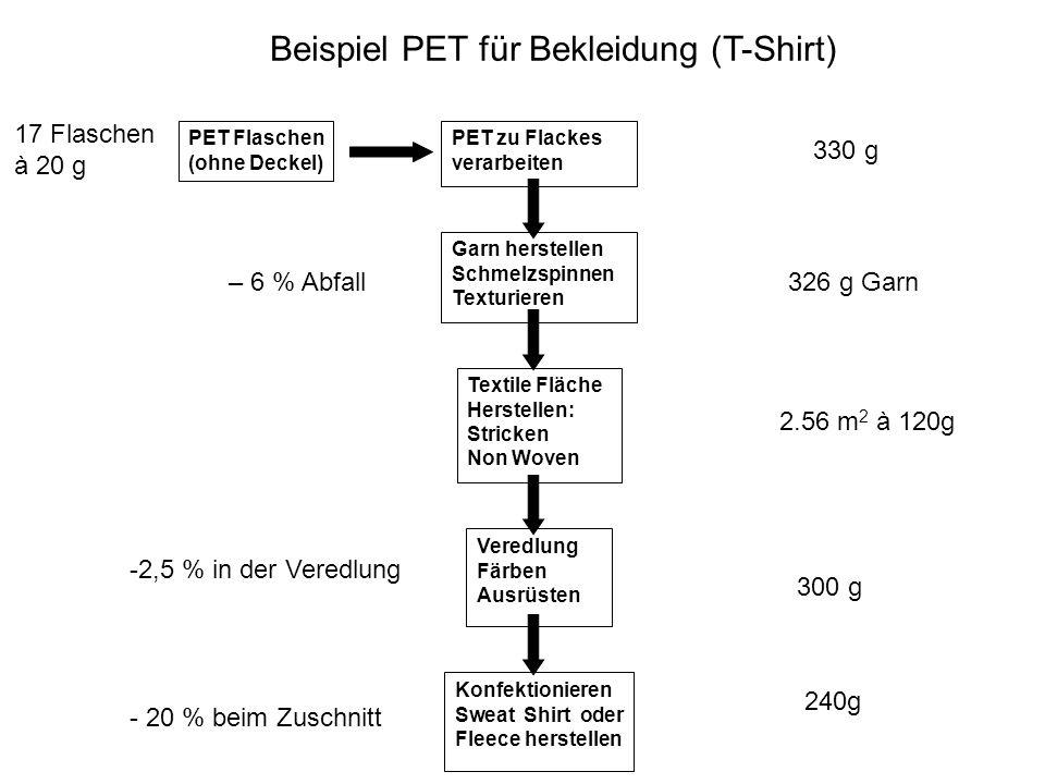 Beispiel PET für Bekleidung (T-Shirt) PET zu Flackes verarbeiten Garn herstellen Schmelzspinnen Texturieren Textile Fläche Herstellen: Stricken Non Wo