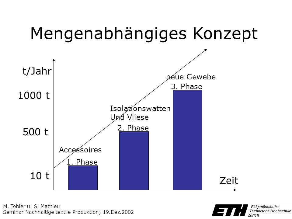 Mengenabhängiges Konzept Zeit t/Jahr 500 t 10 t 1000 t 1. Phase 3. Phase 2. Phase neue Gewebe Isolationswatten Und Vliese Accessoires Eidgenössische T