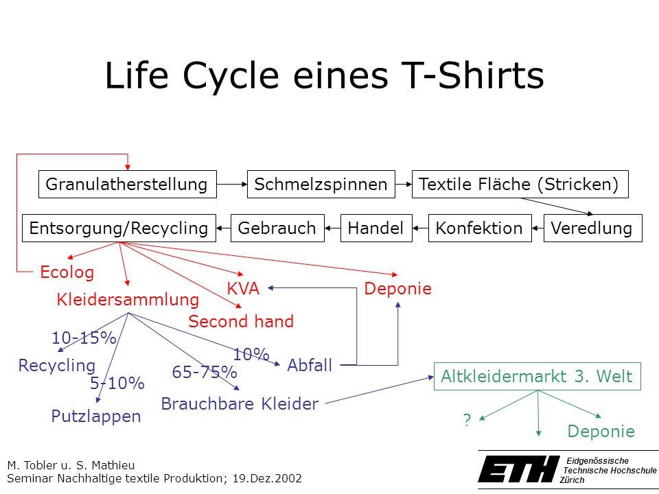 SchmelzspinnenTextile Fläche (Stricken) VeredlungKonfektion Granulatherstellung Entsorgung/RecyclingHandel AbfallRecycling Putzlappen Brauchbare Kleid
