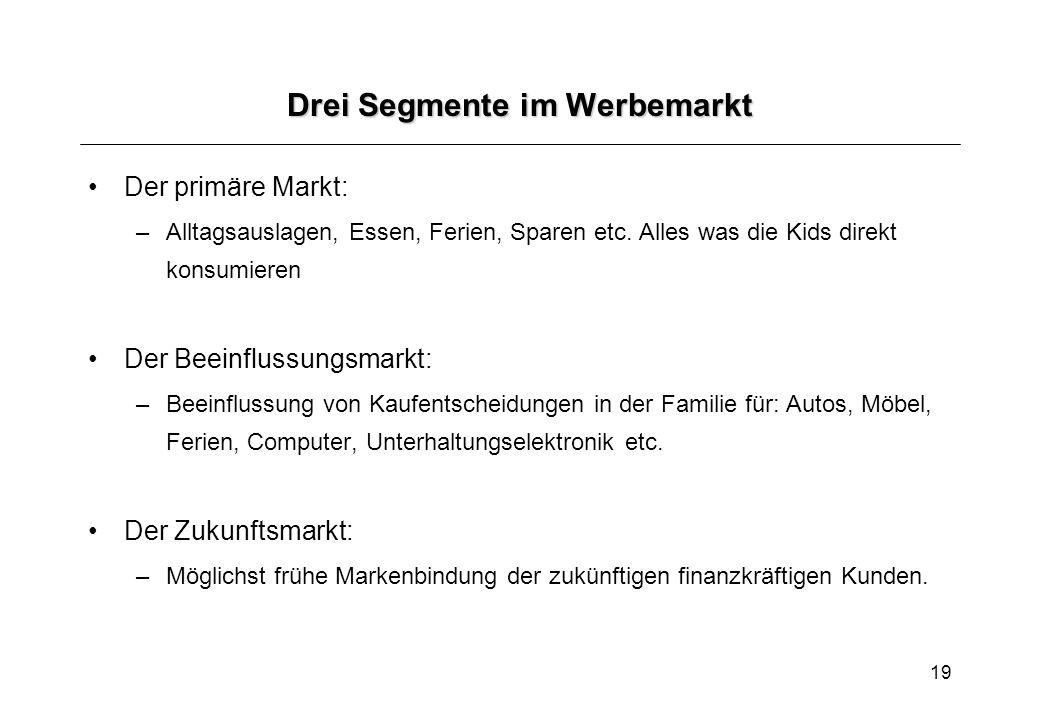 19 Drei Segmente im Werbemarkt Der primäre Markt: –Alltagsauslagen, Essen, Ferien, Sparen etc.