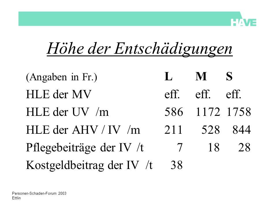 Personen-Schaden-Forum 2003 Ettlin Höhe der Entschädigungen (Angaben in Fr.) L M S HLE der MVeff.