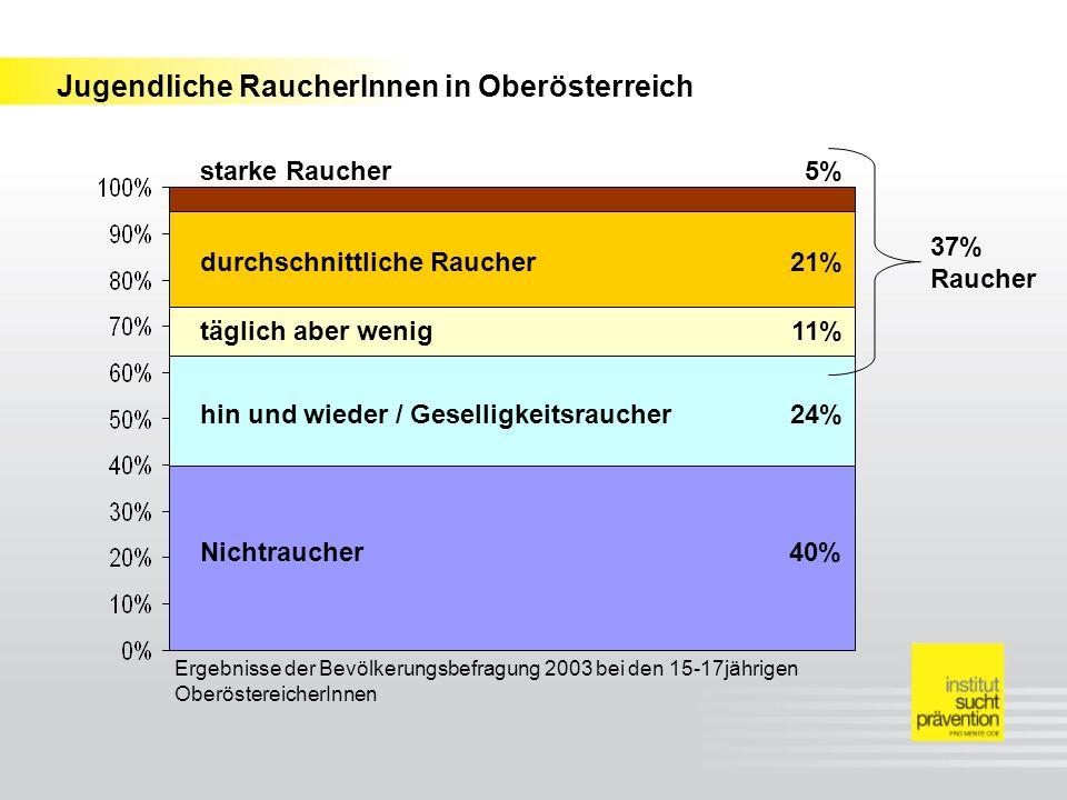 Jugendliche RaucherInnen in Oberösterreich Nichtraucher hin und wieder / Geselligkeitsraucher täglich aber wenig durchschnittliche Raucher starke Raucher 40% 24% 11% 21% 5% Ergebnisse der Bevölkerungsbefragung 2003 bei den 15-17jährigen OberöstereicherInnen 37% Raucher