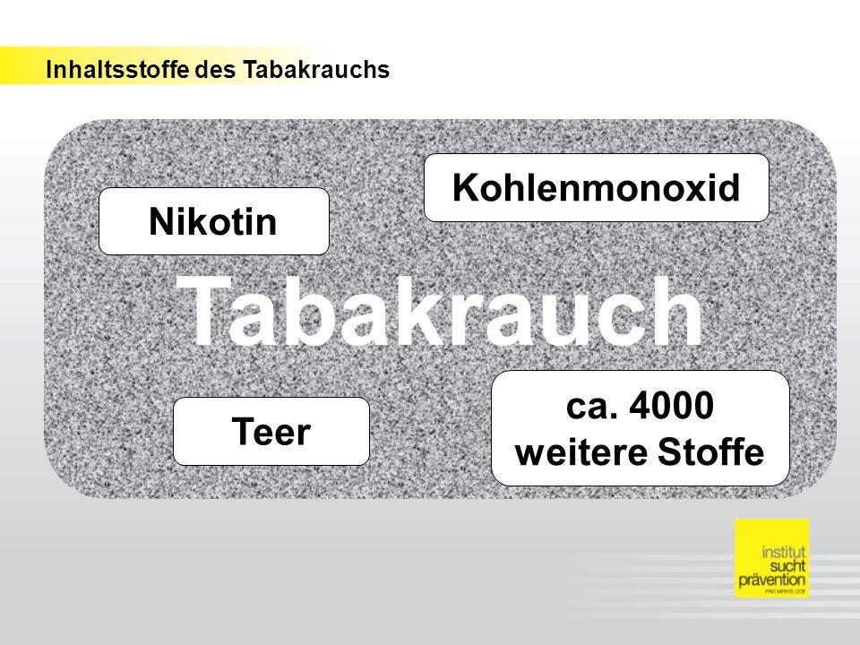 Inhaltsstoffe des Tabakrauchs Tabakrauch Nikotin Kohlenmonoxid Teer ca. 4000 weitere Stoffe