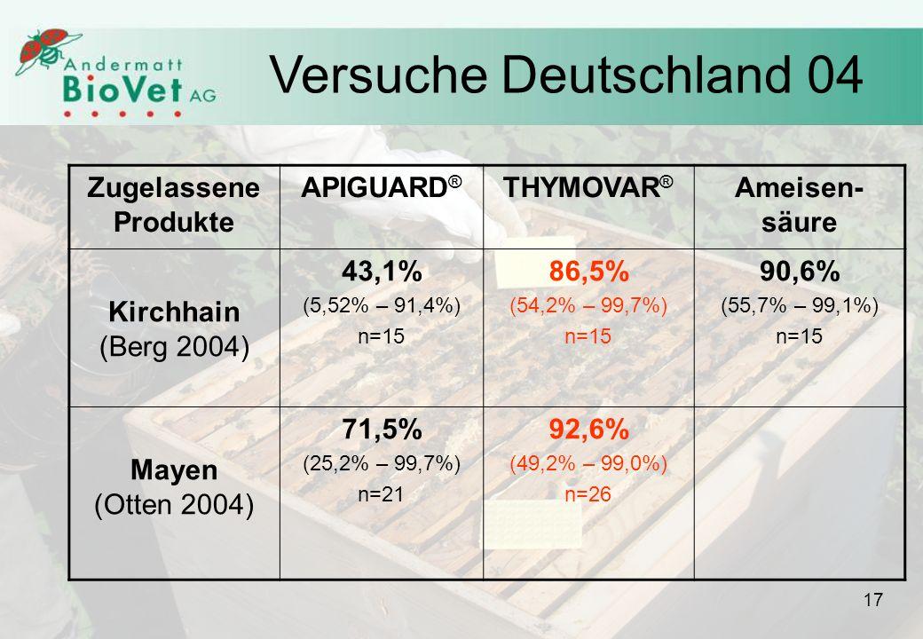 Zugelassene Produkte APIGUARD ® THYMOVAR ® Ameisen- säure Kirchhain (Berg 2004) 43,1% (5,52% – 91,4%) n=15 86,5% (54,2% – 99,7%) n=15 90,6% (55,7% – 99,1%) n=15 Mayen (Otten 2004) 71,5% (25,2% – 99,7%) n=21 92,6% (49,2% – 99,0%) n=26 Versuche Deutschland 04 17