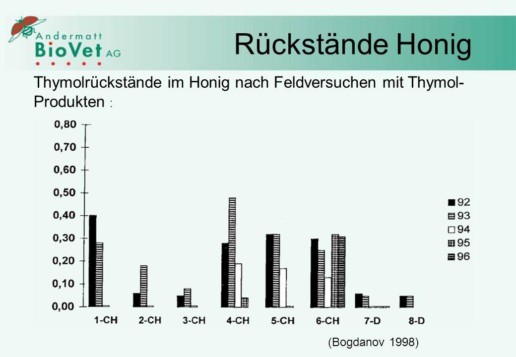 Rückstände Honig Thymolrückstände im Honig nach Feldversuchen mit Thymol- Produkten : (Bogdanov 1998) Kein weiterer Einsatz von Thymol mg Thymol/kg Honig Jahre :