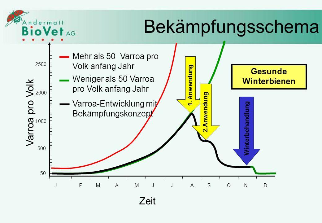 Weniger als 50 Varroa pro Volk anfang Jahr Bekämpfungsschema JFMAMJJASOND 50 500 1000 2000 2500 Varroa pro Volk Zeit Mehr als 50 Varroa pro Volk anfan