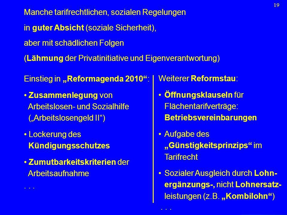 19 Manche tarifrechtlichen, sozialen Regelungen in guter Absicht (soziale Sicherheit), aber mit schädlichen Folgen (Lähmung der Privatinitiative und E