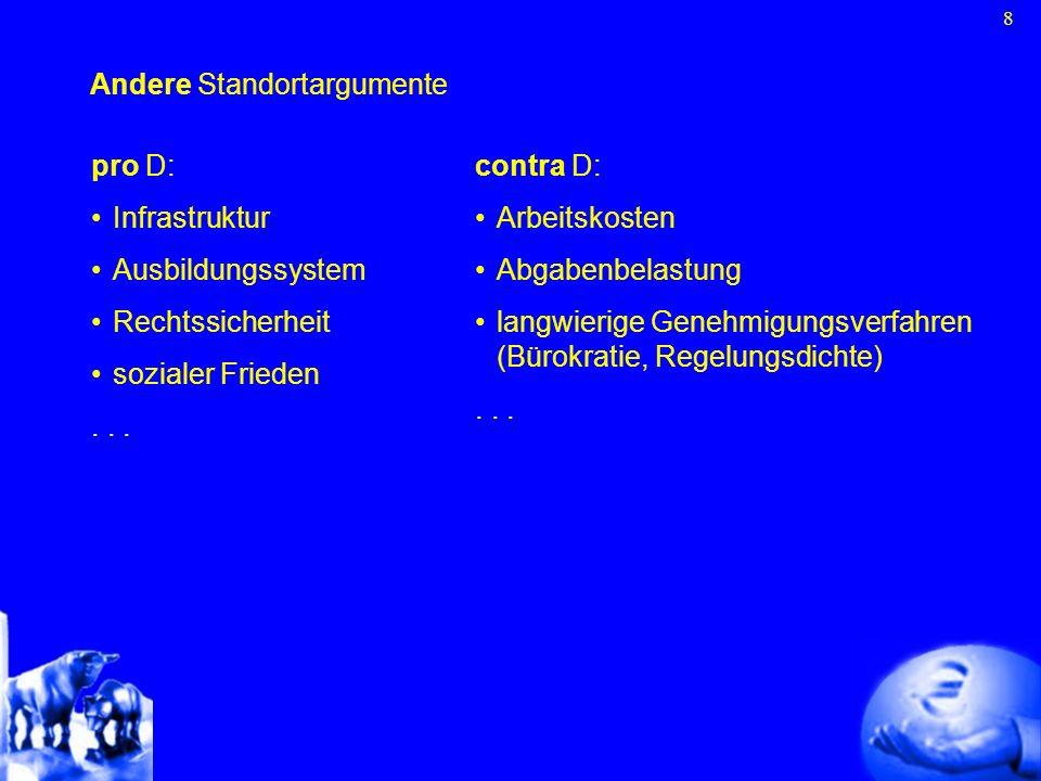 8 Andere Standortargumente pro D: Infrastruktur Ausbildungssystem Rechtssicherheit sozialer Frieden... contra D: Arbeitskosten Abgabenbelastung langwi