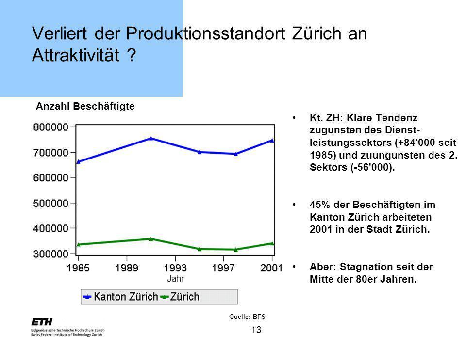 13 Verliert der Produktionsstandort Zürich an Attraktivität ? Anzahl Beschäftigte Kt. ZH: Klare Tendenz zugunsten des Dienst- leistungssektors (+84'00