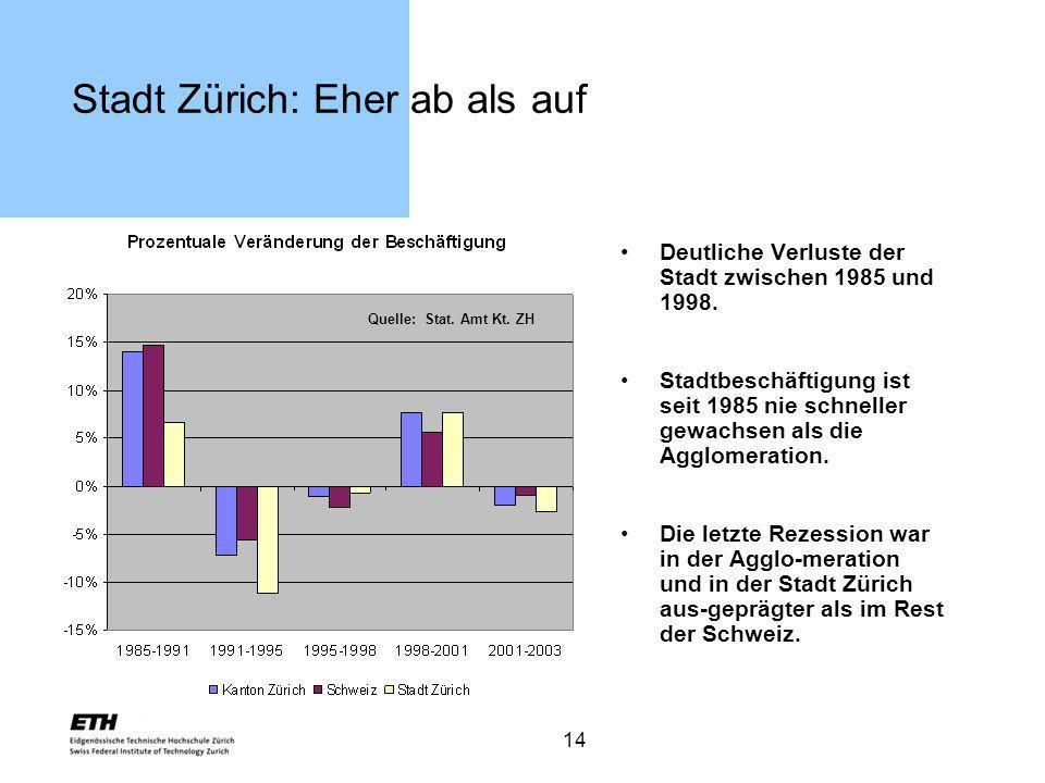 14 Stadt Zürich: Eher ab als auf Deutliche Verluste der Stadt zwischen 1985 und 1998. Stadtbeschäftigung ist seit 1985 nie schneller gewachsen als die