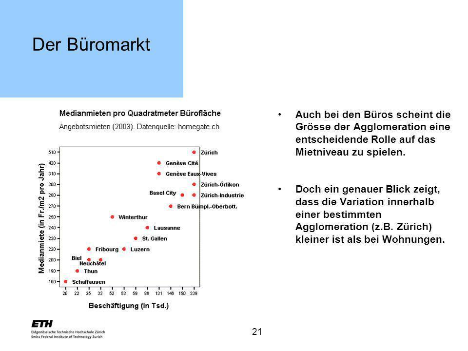 21 Der Büromarkt Auch bei den Büros scheint die Grösse der Agglomeration eine entscheidende Rolle auf das Mietniveau zu spielen. Doch ein genauer Blic
