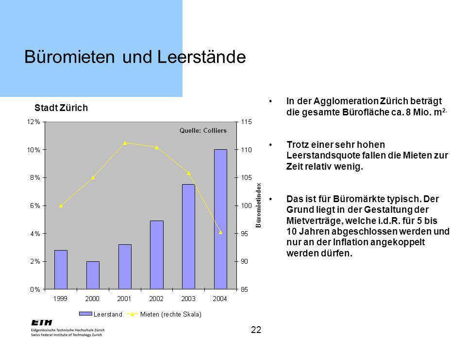 22 Büromieten und Leerstände In der Agglomeration Zürich beträgt die gesamte Bürofläche ca. 8 Mio. m 2. Trotz einer sehr hohen Leerstandsquote fallen