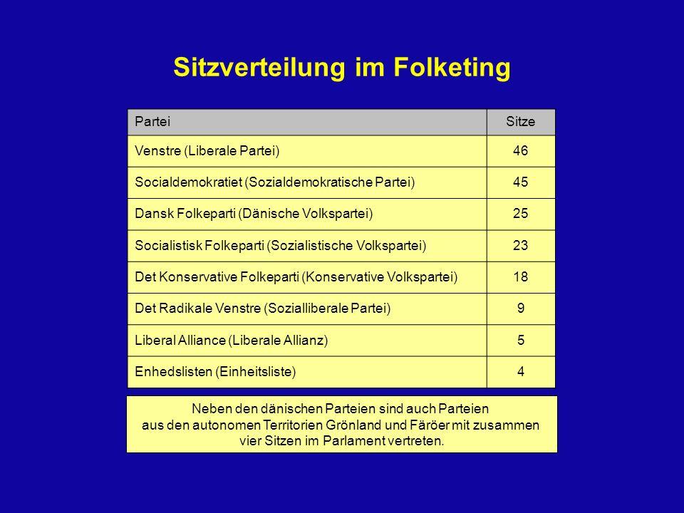Sitzverteilung im Folketing ParteiSitze Venstre (Liberale Partei)46 Socialdemokratiet (Sozialdemokratische Partei)45 Dansk Folkeparti (Dänische Volksp