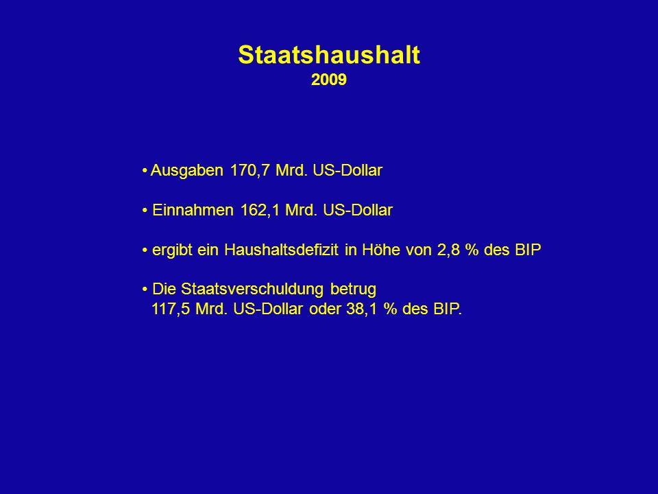 Staatshaushalt 2009 Ausgaben 170,7 Mrd. US-Dollar Einnahmen 162,1 Mrd. US-Dollar ergibt ein Haushaltsdefizit in Höhe von 2,8 % des BIP Die Staatsversc