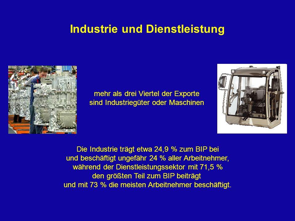Industrie und Dienstleistung mehr als drei Viertel der Exporte sind Industriegüter oder Maschinen Die Industrie trägt etwa 24,9 % zum BIP bei und besc
