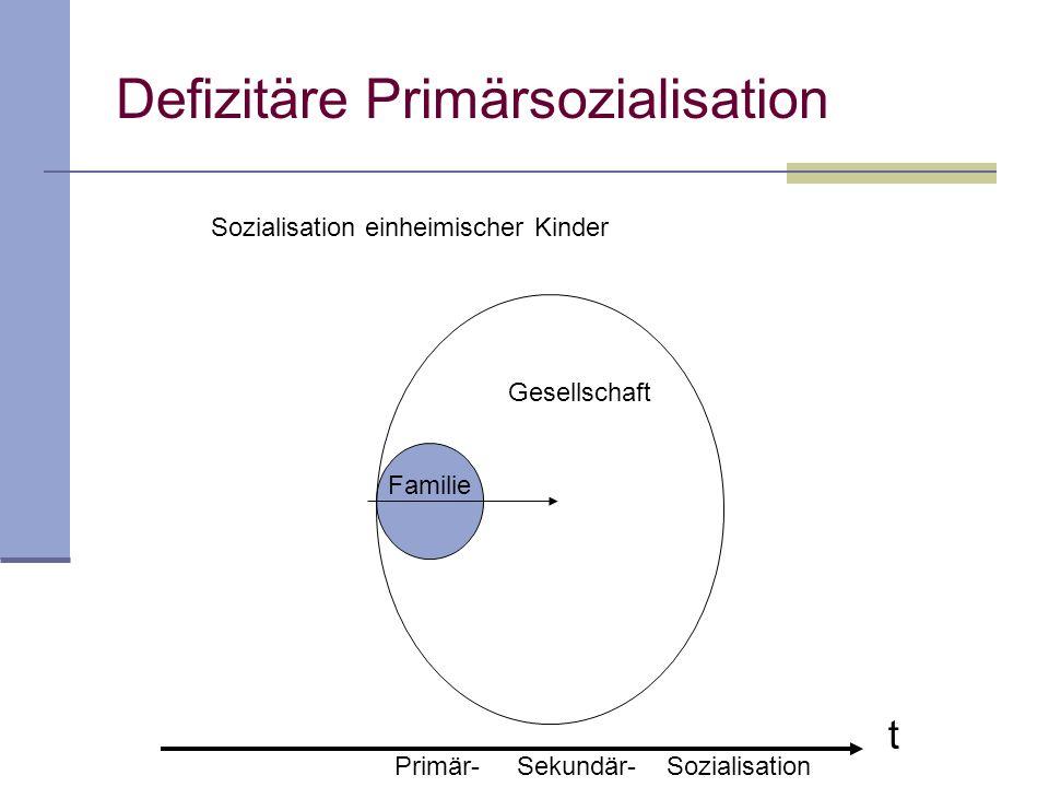 Defizitäre Primärsozialisation Familie t Gesellschaft Primär- Sekundär- Sozialisation Sozialisation einheimischer Kinder