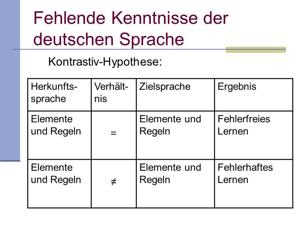 Fehlende Kenntnisse der deutschen Sprache Kontrastiv-Hypothese: Herkunfts- sprache Verhält- nis ZielspracheErgebnis Elemente und Regeln = Fehlerfreies
