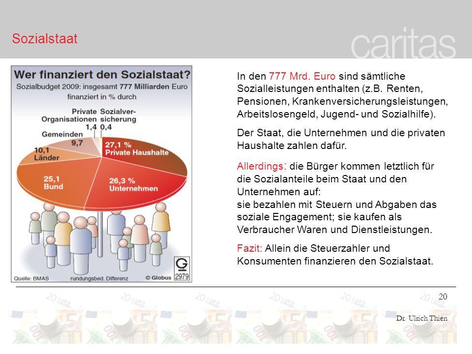 20 Dr. Ulrich Thien Sozialstaat In den 777 Mrd. Euro sind sämtliche Sozialleistungen enthalten (z.B. Renten, Pensionen, Krankenversicherungsleistungen