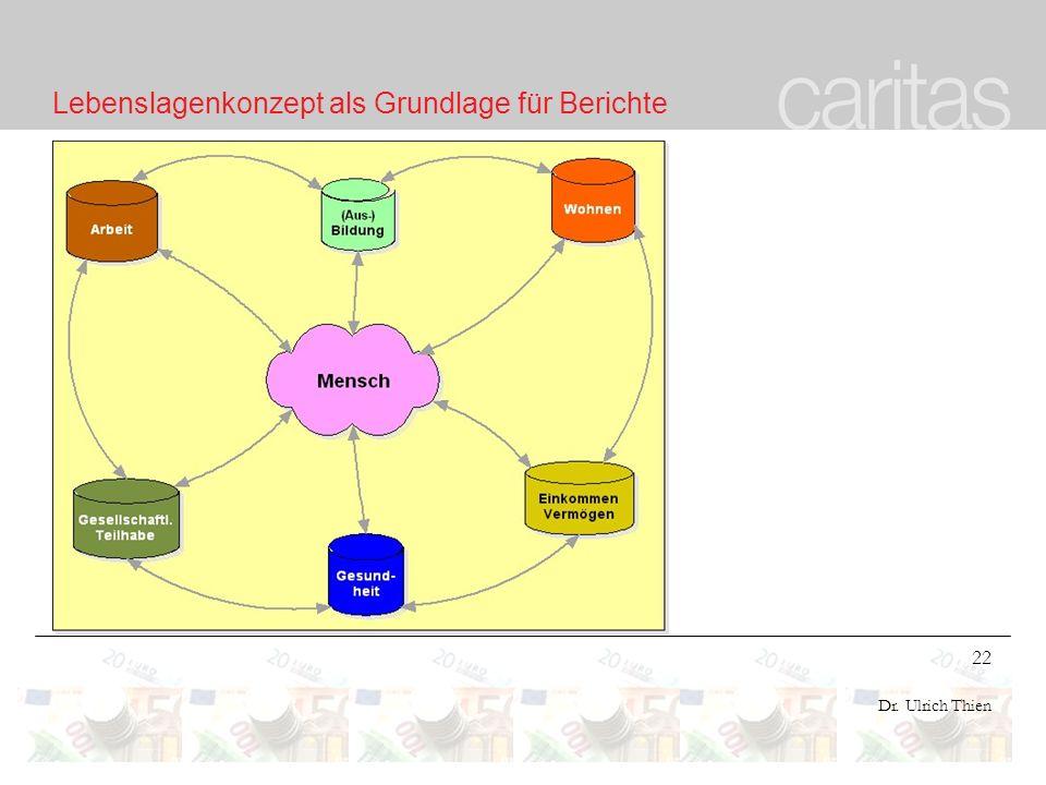 22 Dr. Ulrich Thien Lebenslagenkonzept als Grundlage für Berichte