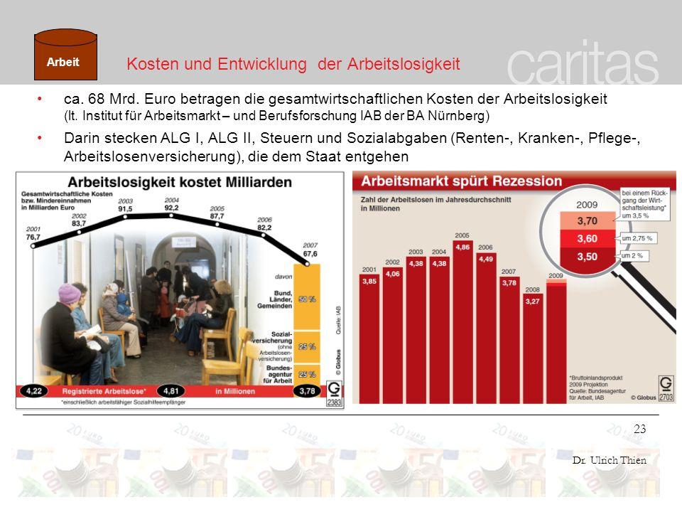 23 Dr. Ulrich Thien Kosten und Entwicklung der Arbeitslosigkeit ca. 68 Mrd. Euro betragen die gesamtwirtschaftlichen Kosten der Arbeitslosigkeit (lt.