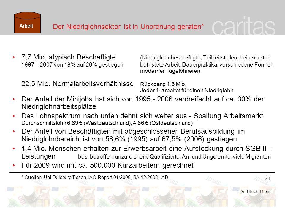 24 Dr. Ulrich Thien Der Niedriglohnsektor ist in Unordnung geraten* 7,7 Mio. atypisch Beschäftigte (Niedriglohnbeschäftigte, Teilzeitstellen, Leiharbe