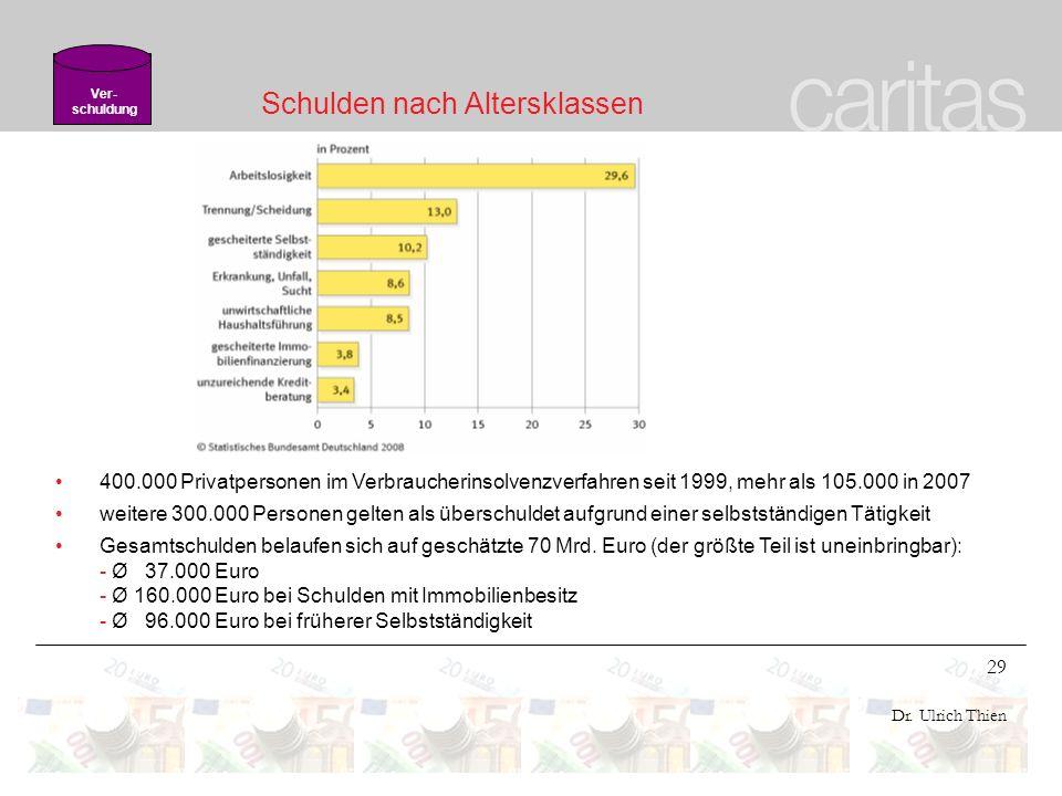 29 Dr. Ulrich Thien Schulden nach Altersklassen 400.000 Privatpersonen im Verbraucherinsolvenzverfahren seit 1999, mehr als 105.000 in 2007 weitere 30